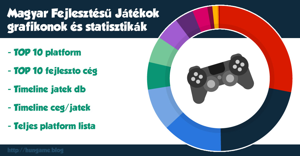 Magyar Játékok TOP 10