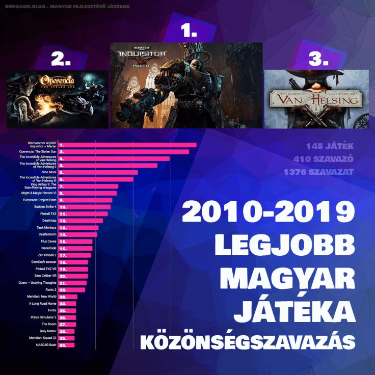 2010-2019 Legjobb Magyar Játéka Közönségszavazás